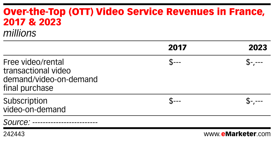 Over-the-Top (OTT) Video Service Revenues in France, 2017 & 2023 (millions)