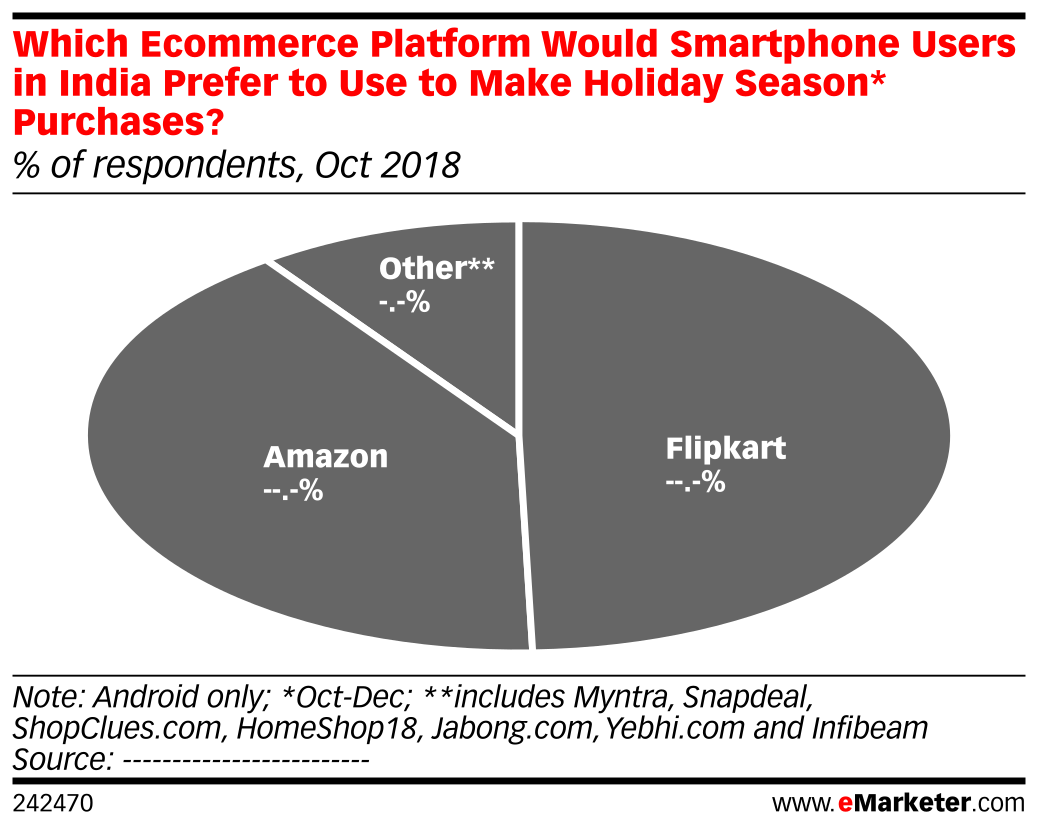 Which Ecommerce Platform Would Smartphone Users in India Prefer to Use to Make Holiday Season* Purchases? (% of respondents, Oct 2018)