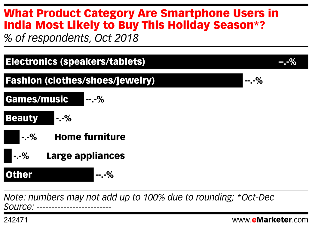 What Product Category Are Smartphone Users in India Most Likely to Buy This Holiday Season*? (% of respondents, Oct 2018)