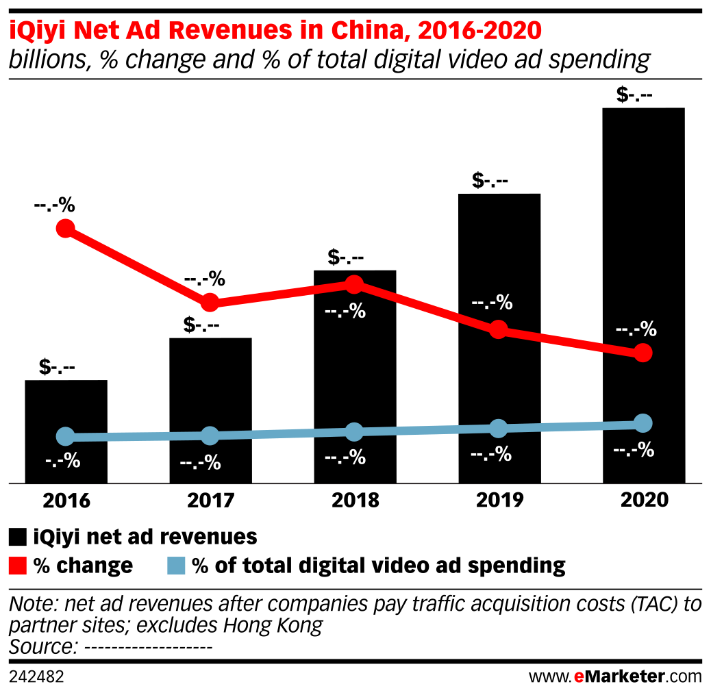 iQiyi Net Ad Revenues in China, 2016-2020 (billions, % change and % of total digital video ad spending)