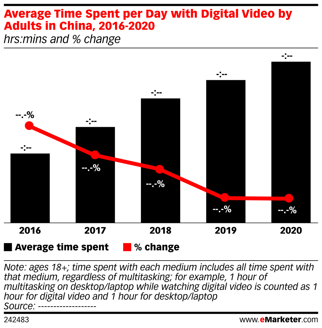 Average Time Spent per Day with Digital Video by Adults in China, 2016-2020 (hrs:mins and % change)
