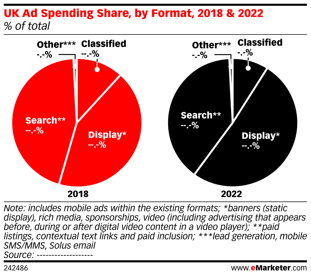 UK Ad Spending Share, by Format, 2018 & 2022 (% of total)