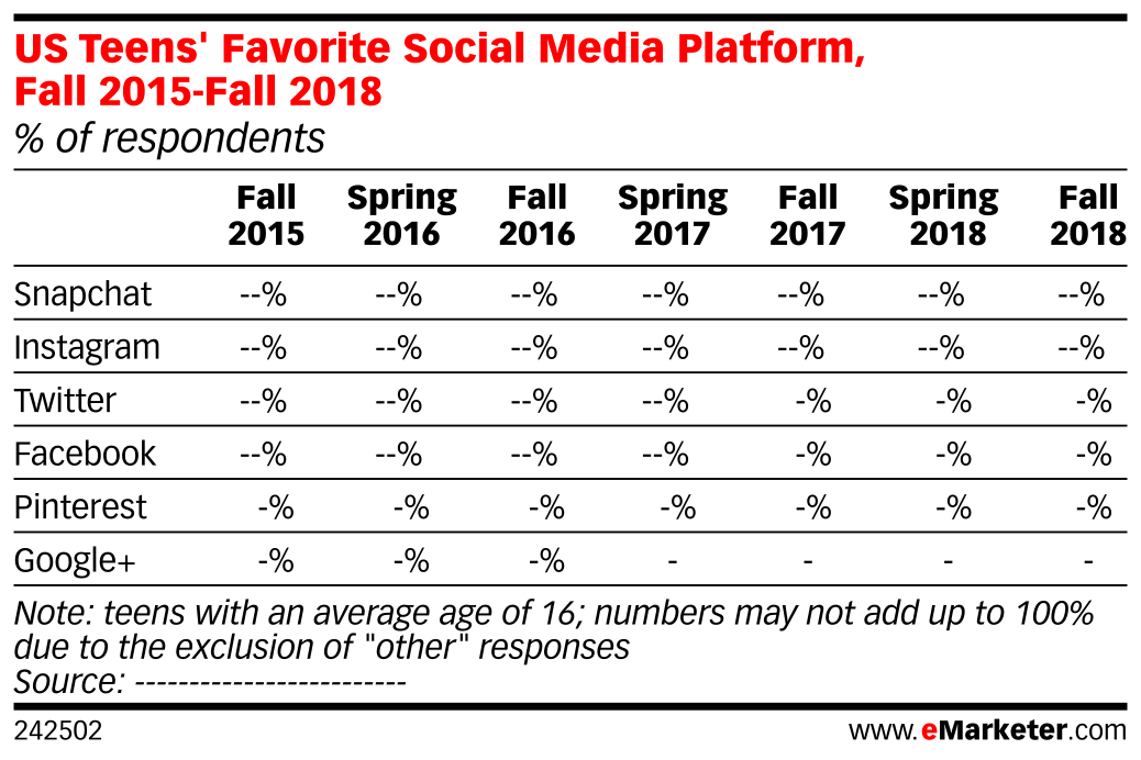 US Teens' Favorite Social Media Platform, Fall 2015-Fall 2018 (% of respondents)