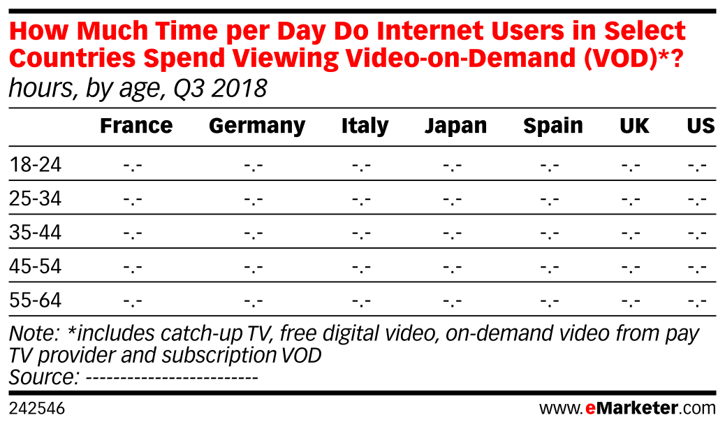 How Much Time per Day Do Internet Users in Select Countries Spend Viewing Video-on-Demand (VOD)*? (hours, by age, Q3 2018)