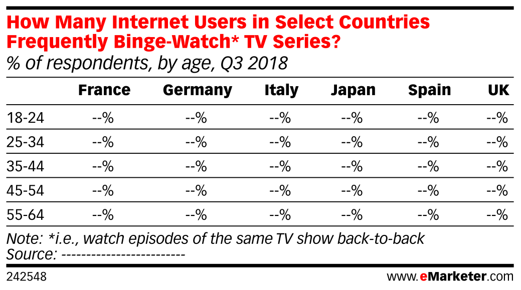 How Many Internet Users in Select Countries Frequently Binge-Watch* TV Series? (% of respondents, by age, Q3 2018)