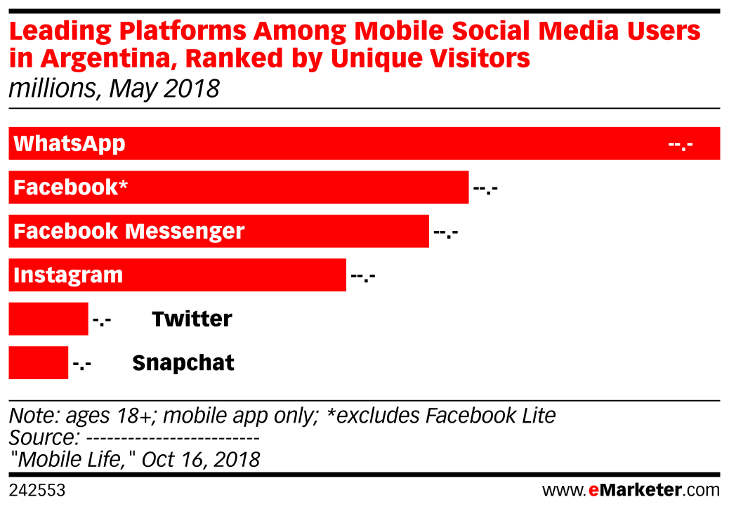 Leading Platforms Among Mobile Social Media Users in Argentina, Ranked by Unique Visitors (millions, May 2018)