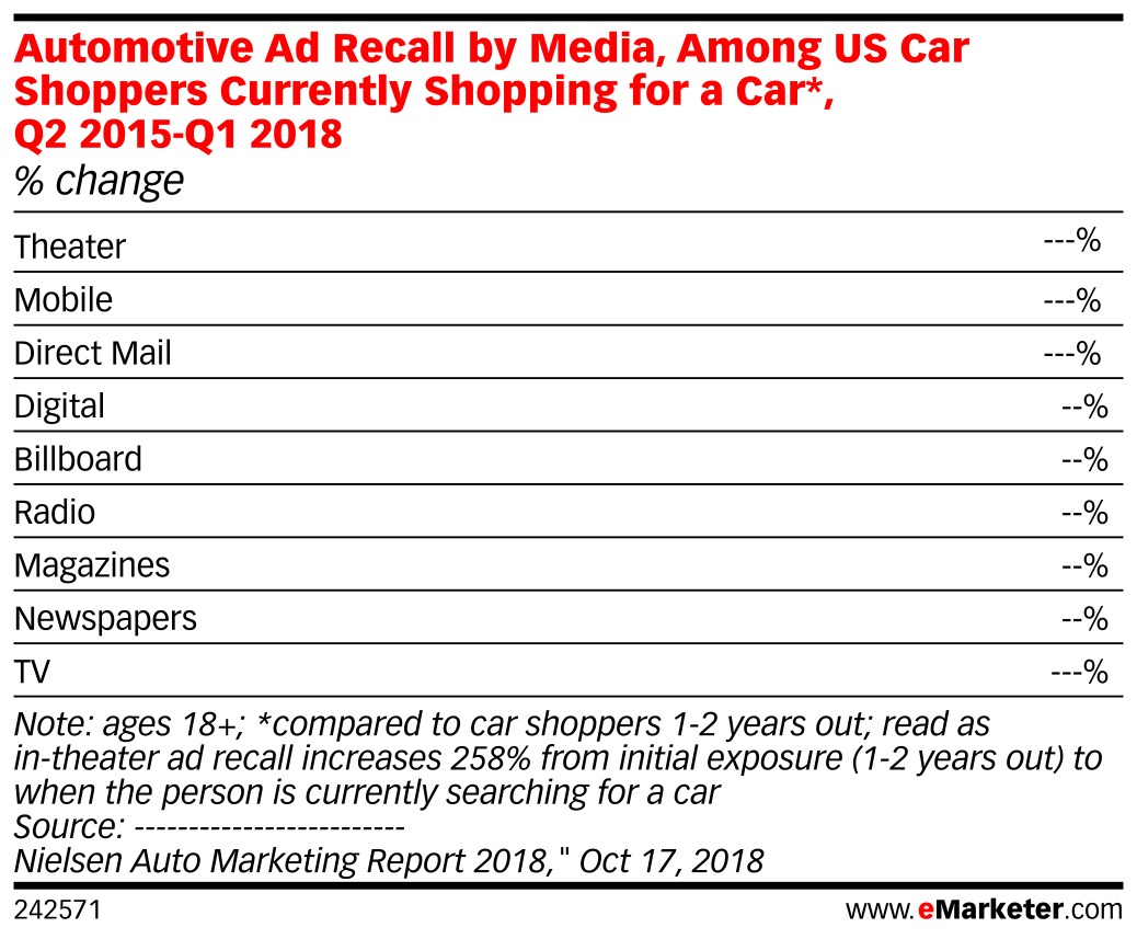 Automotive Ad Recall by Media, Among US Car Shoppers Currently Shopping for a Car*, Q2 2015-Q1 2018 (% change)