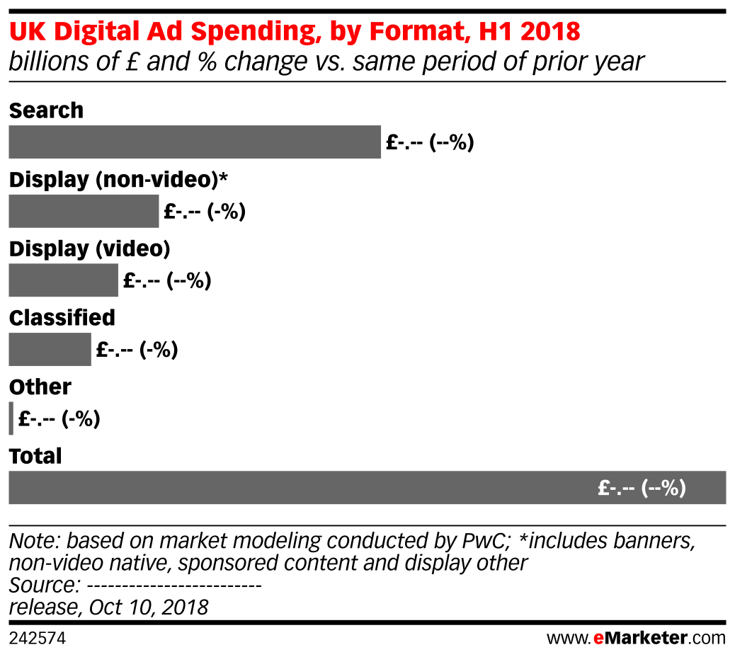 UK Digital Ad Spending, by Format, H1 2018 (billions of £ and % change vs. same period of prior year)