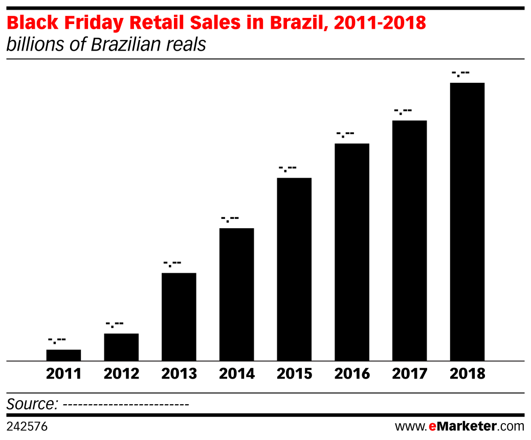 Black Friday Retail Sales in Brazil, 2011-2018 (billions of Brazilian reals)