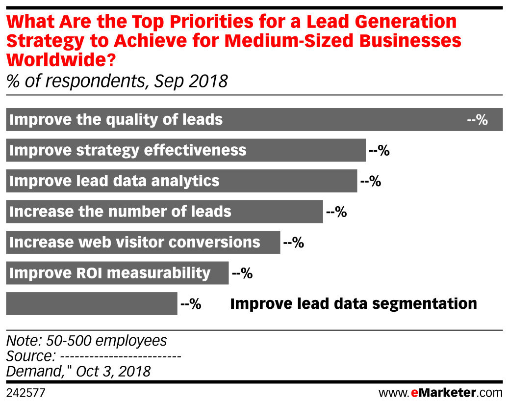 What Are the Top Priorities for a Lead Generation Strategy to Achieve for Medium-Sized Businesses Worldwide? (% of respondents, Sep 2018)