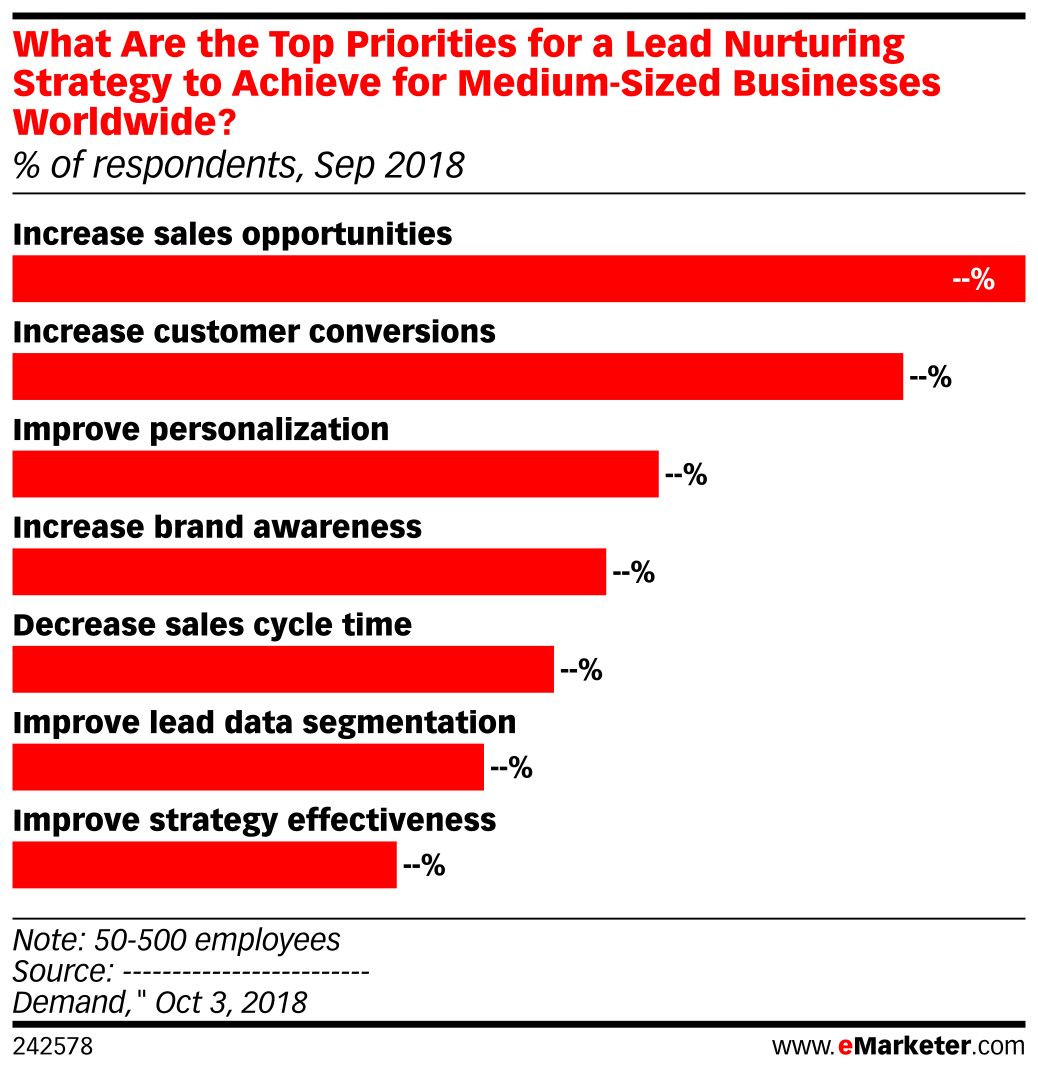 What Are the Top Priorities for a Lead Nurturing Strategy to Achieve for Medium-Sized Businesses Worldwide? (% of respondents, Sep 2018)