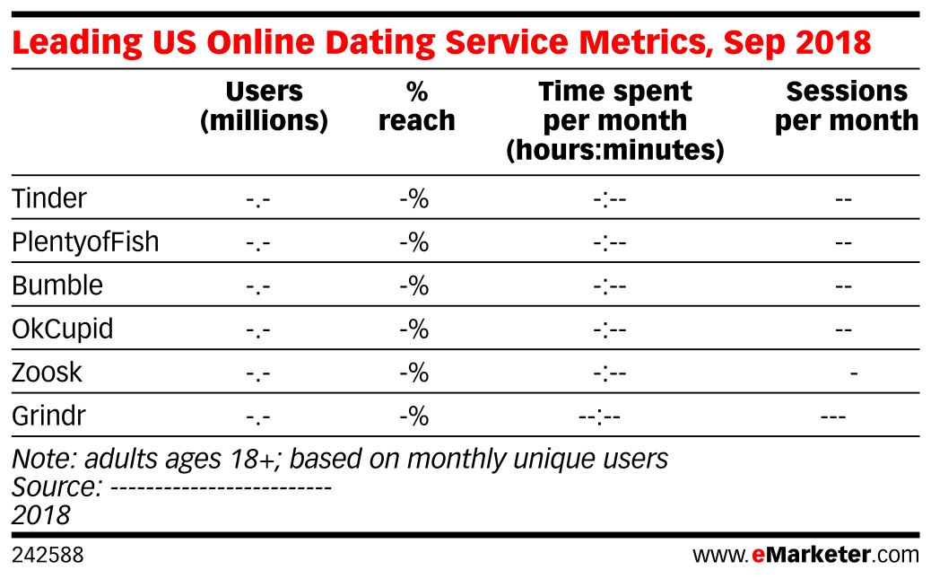 Leading US Online Dating Service Metrics, Sep 2018