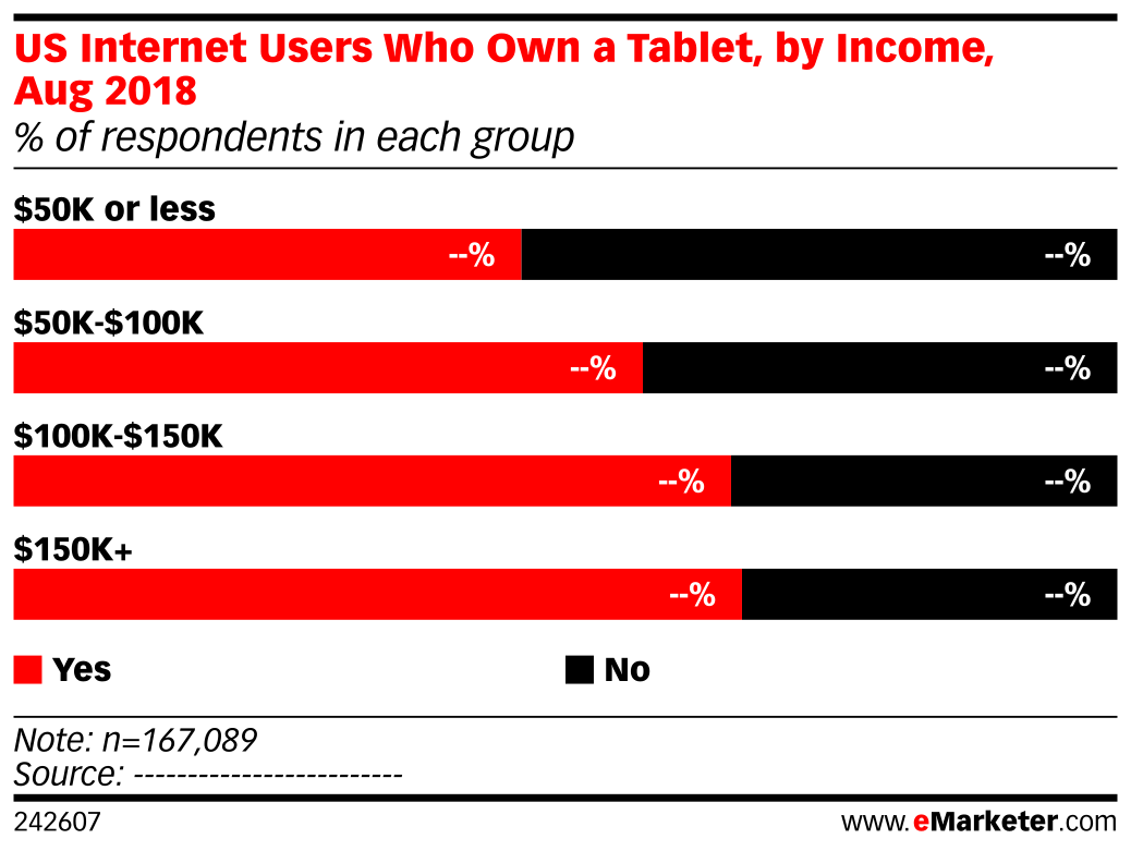US Internet Users Who Own a Tablet, by Income, Aug 2018 (% of respondents in each group)