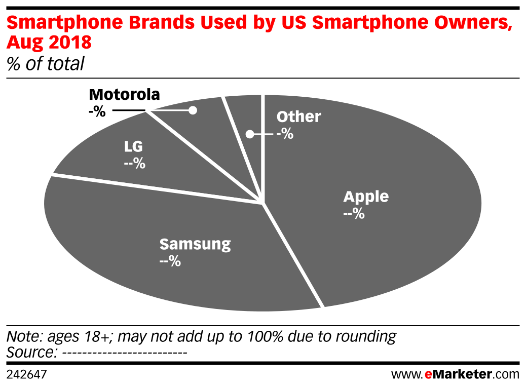 Smartphone Brands Used by US Smartphone Owners, Aug 2018 (% of total)