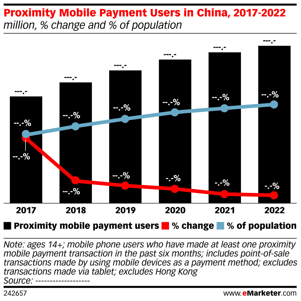 Proximity Mobile Payment Users in China, 2017-2022 (million, % change and % of population)