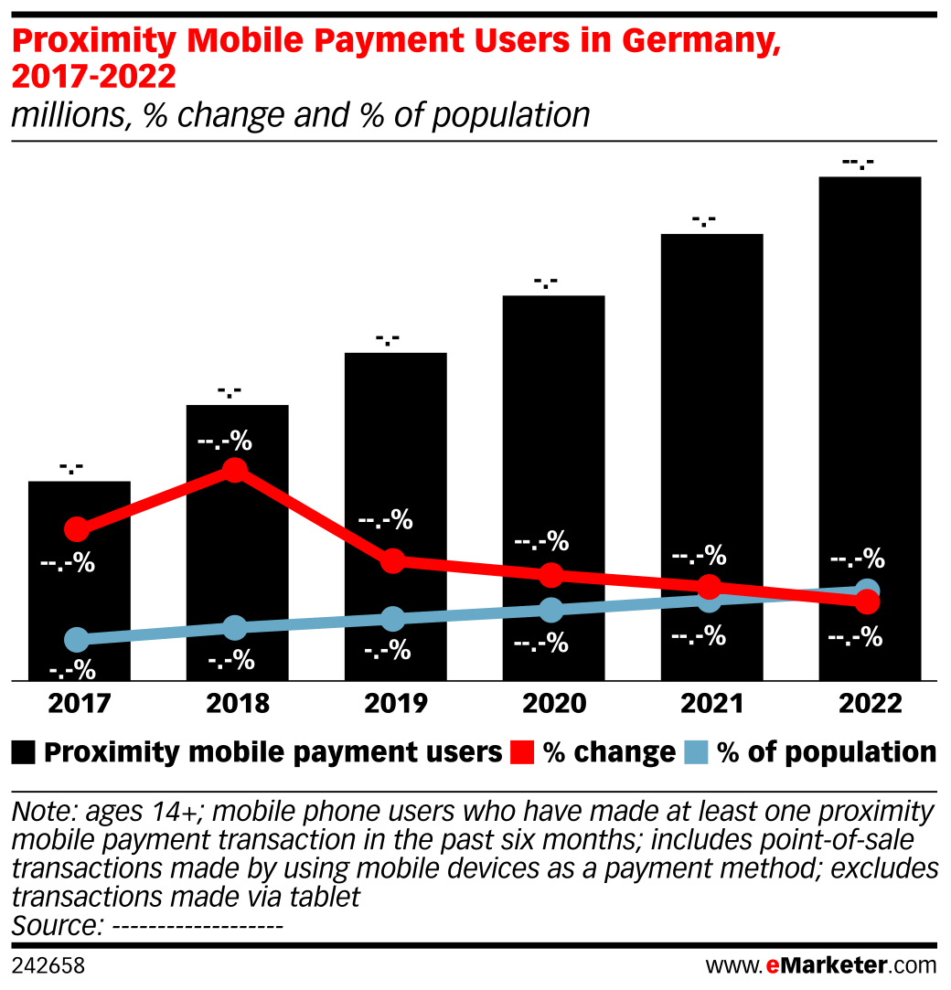 Proximity Mobile Payment Users in Germany, 2017-2022 (millions, % change and % of population)