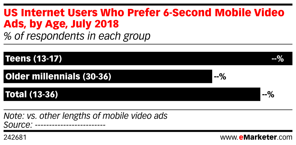 US Internet Users Who Prefer 6-Second Mobile Video Ads, by Age, July 2018 (% of respondents in each group)