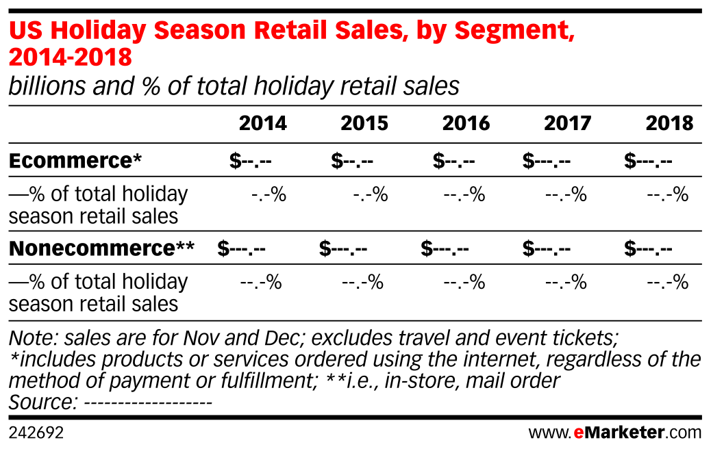 US Holiday Season Retail Sales, by Segment, 2014-2018 (billions and % of total holiday retail sales)