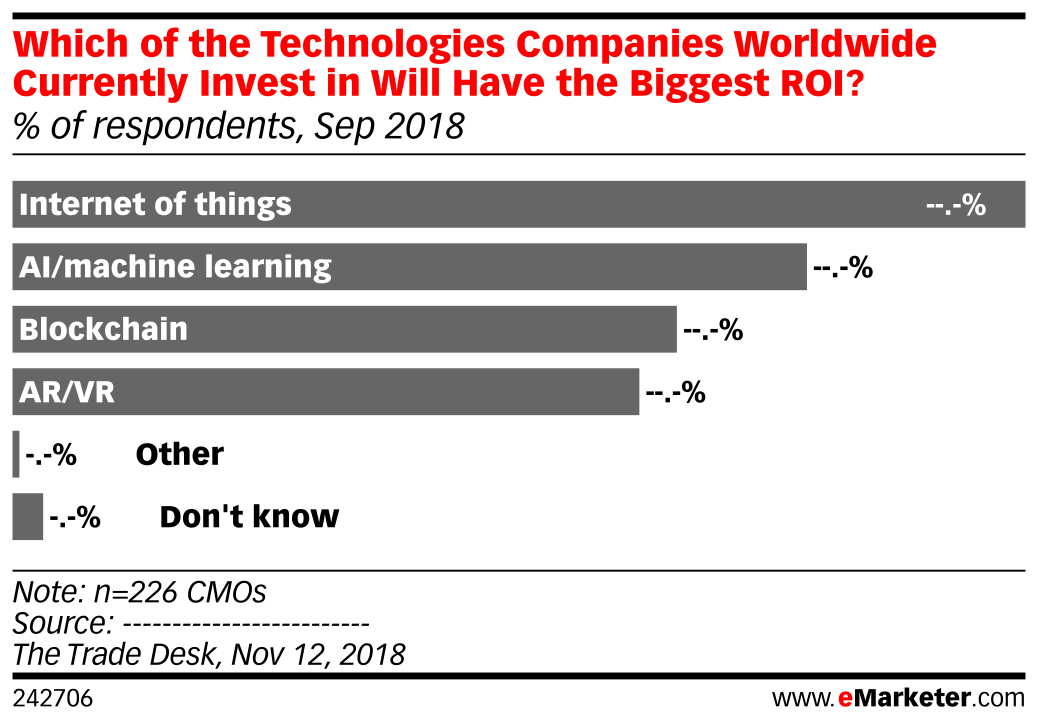 Which of the Technologies Companies Worldwide Currently Invest in Will Have the Biggest ROI? (% of respondents, Sep 2018)