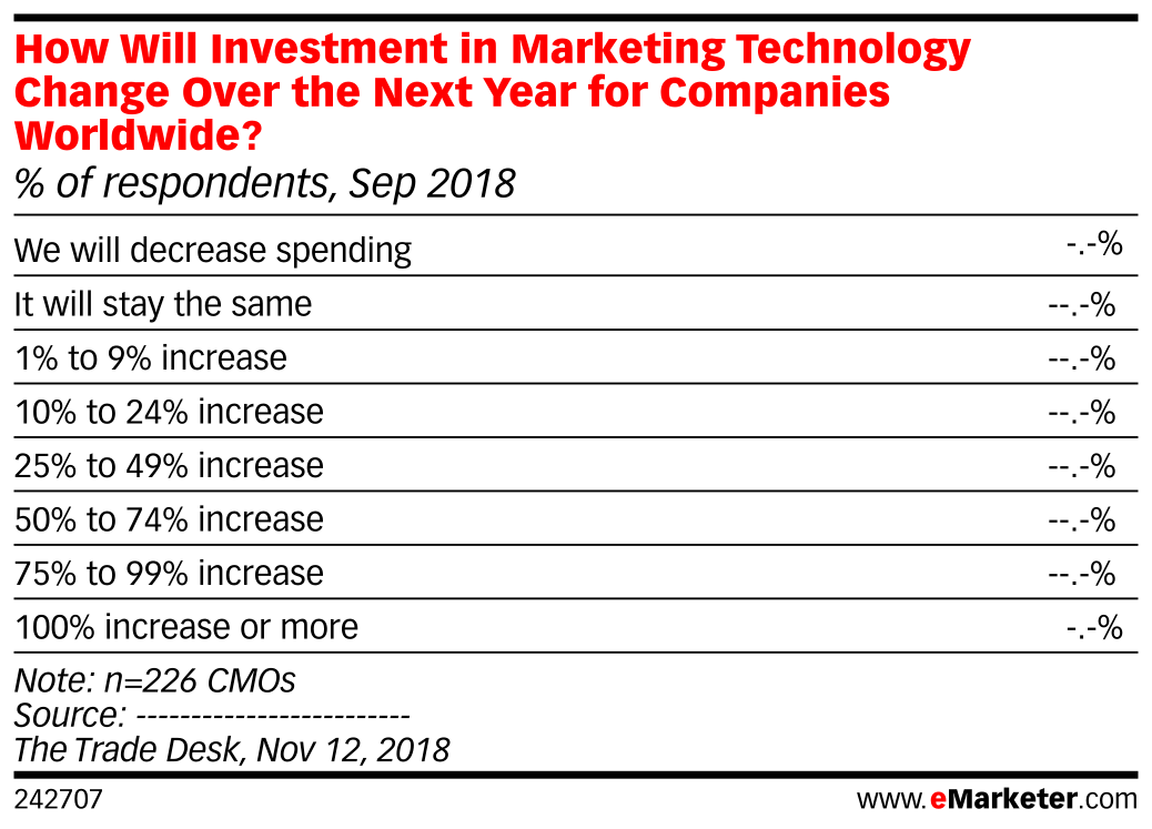 How Will Investment in Marketing Technology Change Over the Next Year for Companies Worldwide? (% of respondents, Sep 2018)