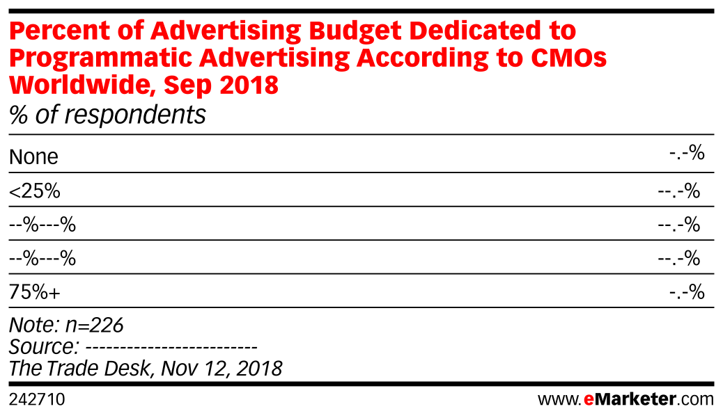 Percent of Advertising Budget Dedicated to Programmatic Advertising According to CMOs Worldwide, Sep 2018 (% of respondents)
