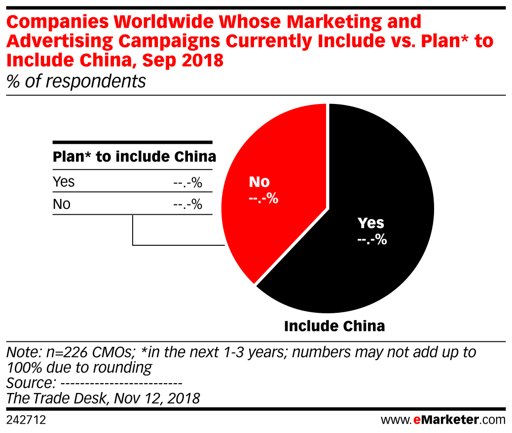 Companies Worldwide Whose Marketing and Advertising Campaigns Currently Include vs. Plan* to Include China, Sep 2018 (% of respondents)