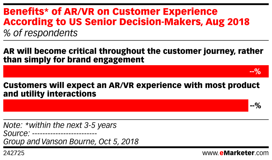 Benefits* of AR/VR on Customer Experience According to US Senior Decision-Makers, Aug 2018 (% o