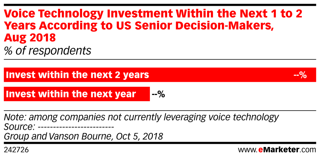 Voice Technology Investment Within the Next 1 to 2 Years According to US Senior Decision-Makers, Aug 2018 (% of respondents)