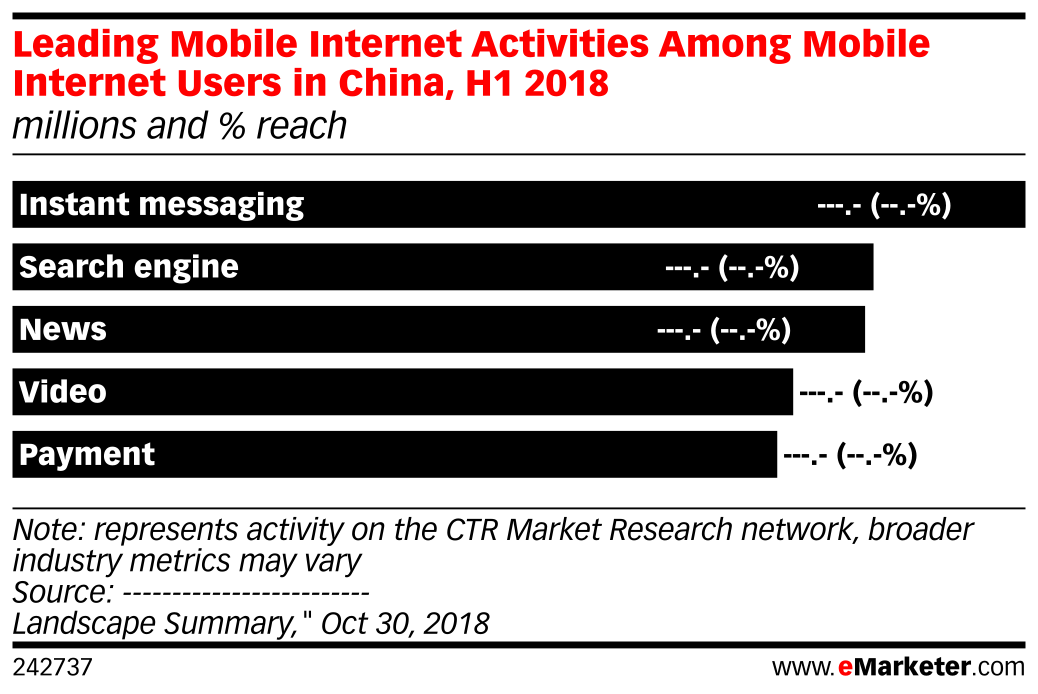 Leading Mobile Internet Activities Among Mobile Internet Users in China, H1 2018 (millions and % reach)