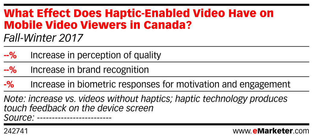 What Effect Does Haptic-Enabled Video Have on Mobile Video Viewers in Canada? (Fall-Winter 2017)