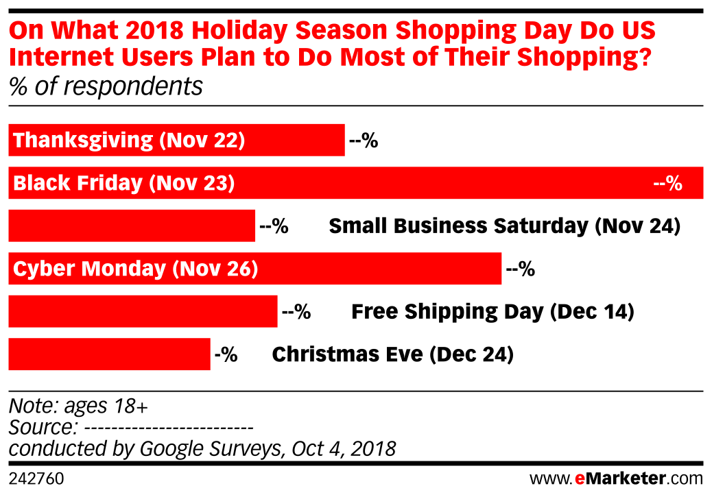 On What 2018 Holiday Season Shopping Day Do US Internet Users Plan to Do Most of Their Shopping? (% of respondents)