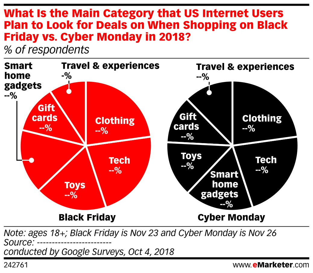 What Is the Main Category that US Internet Users Plan to Look for Deals on When Shopping on Black Friday vs. Cyber Monday in 2018? (% of respondents)