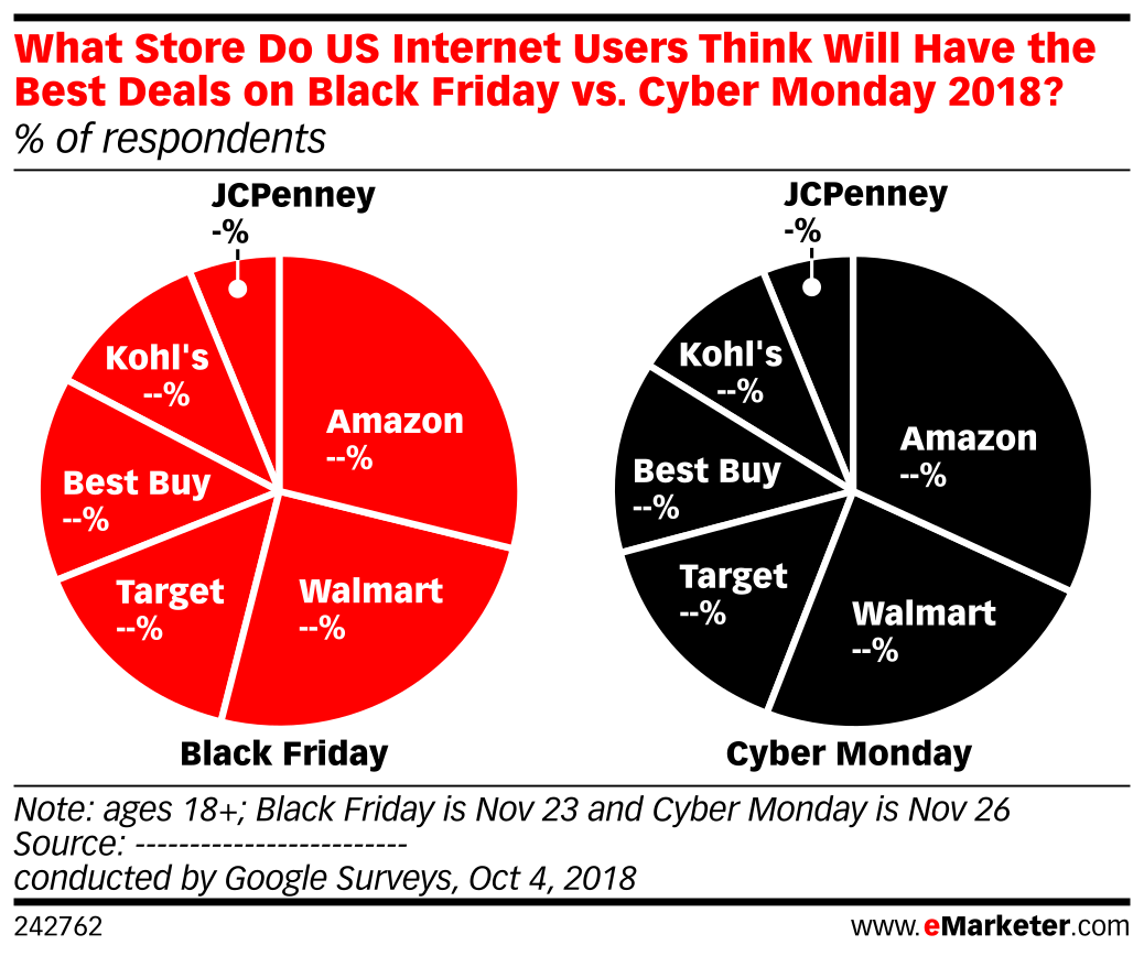 What Store Do US Internet Users Think Will Have the Best Deals on Black Friday vs. Cyber Monday 2018? (% of respondents)