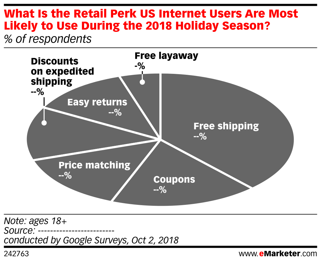 What Is the Retail Perk US Internet Users Are Most Likely to Use During the 2018 Holiday Season? (% of respondents)