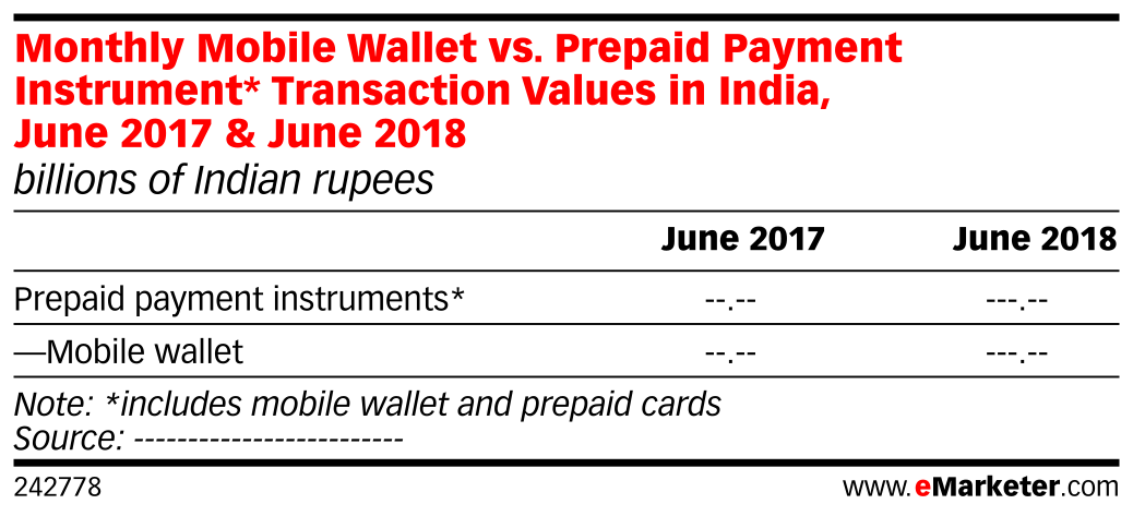 Monthly Mobile Wallet vs. Prepaid Payment Instrument* Transaction Values in India, June 2017 & June 2018 (billions of Indian rupees)