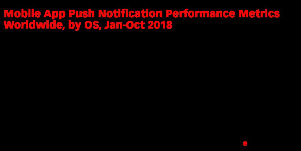 Mobile App Push Notification Performance Metrics Worldwide, by OS, Jan-Oct 2018