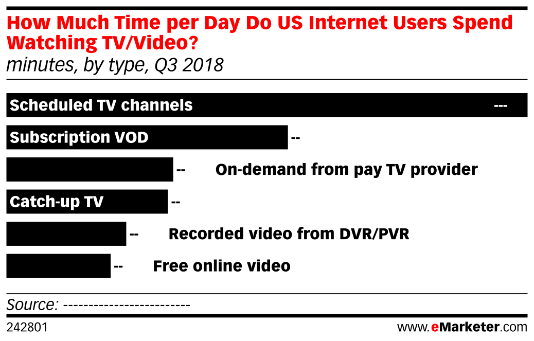 How Much Time per Day Do US Internet Users Spend Watching TV/Video? (minutes, by type, Q3 2018)