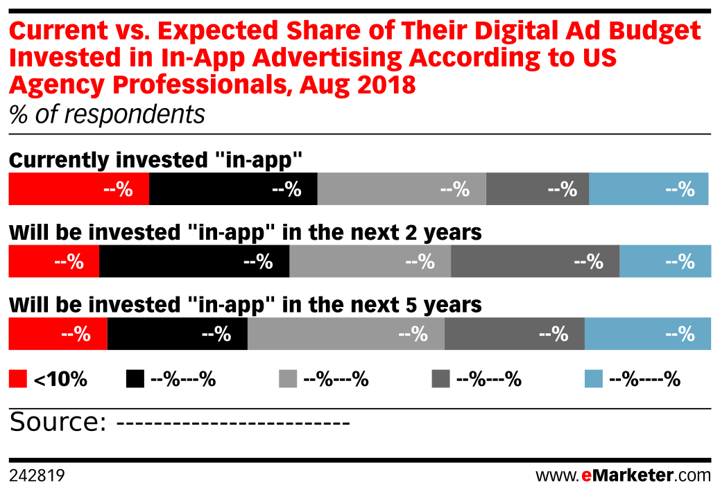 Current vs. Expected Share of Their Digital Ad Budget Invested in In-App Advertising According to US Agency Professionals, Aug 2018 (% of respondents)