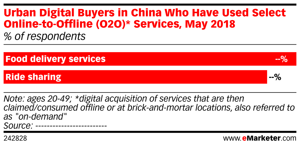 Urban Digital Buyers in China Who Have Used Select Online-to-Offline (O2O)* Services, May 2018 (% of respondents)