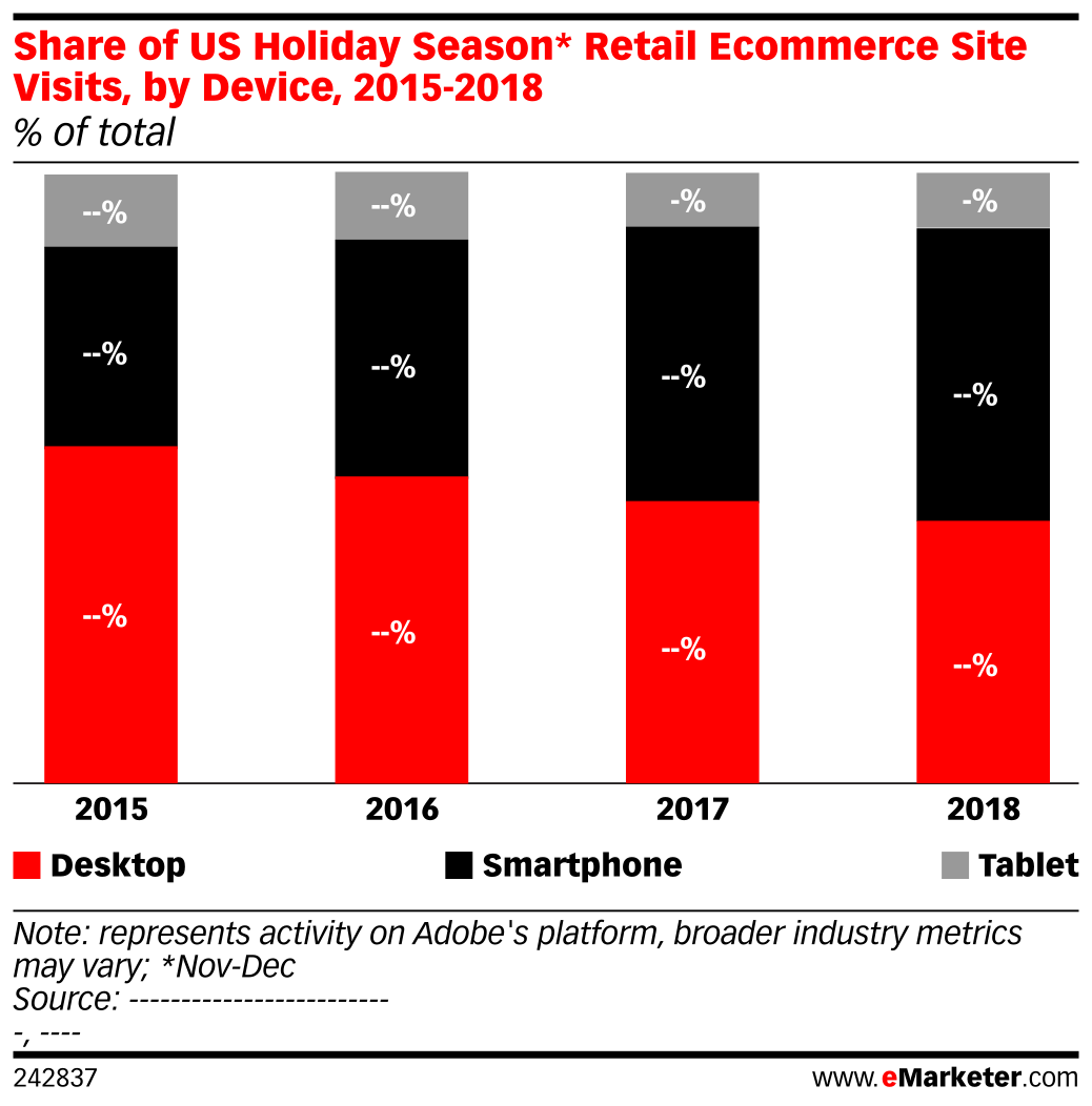 Share of US Holiday Season* Retail Ecommerce Site Visits, by Device, 2015-2018 (% of total)