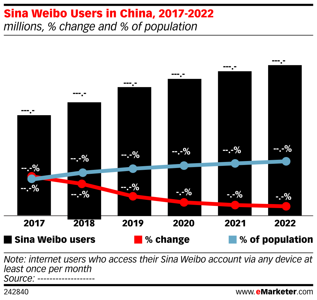 Sina Weibo Users in China, 2017-2022 (millions, % change and % of population)