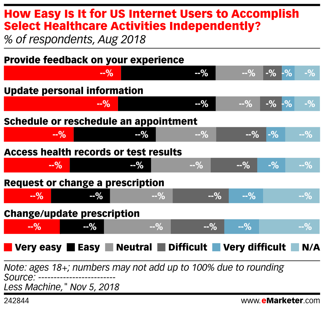 How Easy Is It for US Internet Users to Accomplish Select Healthcare Activities Independently? (% of respondents, Aug 2018)