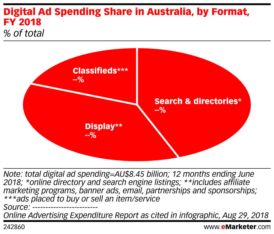 Digital Ad Spending Share in Australia, by Format, FY 2018 (% of total)