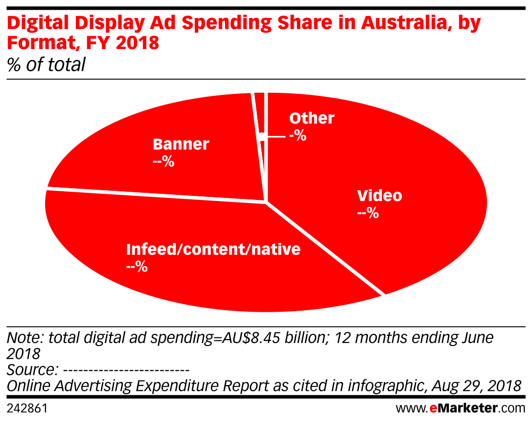 Digital Display Ad Spending Share in Australia, by Format, FY 2018 (% of total)