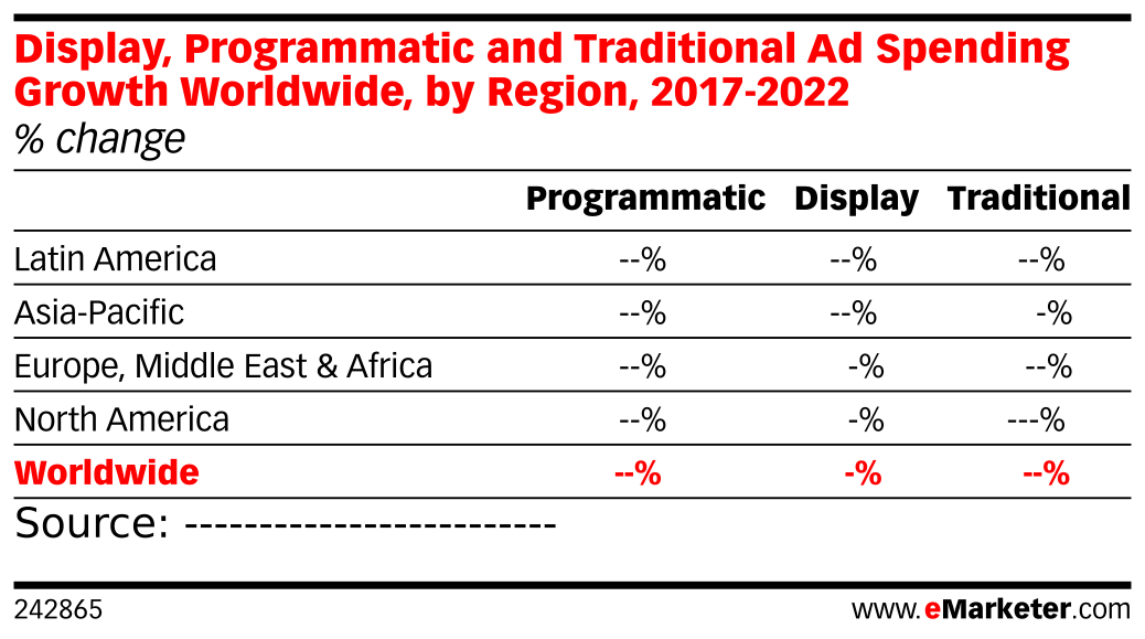 Display, Programmatic and Traditional Ad Spending Growth Worldwide, by Region, 2017-2022 (% change)