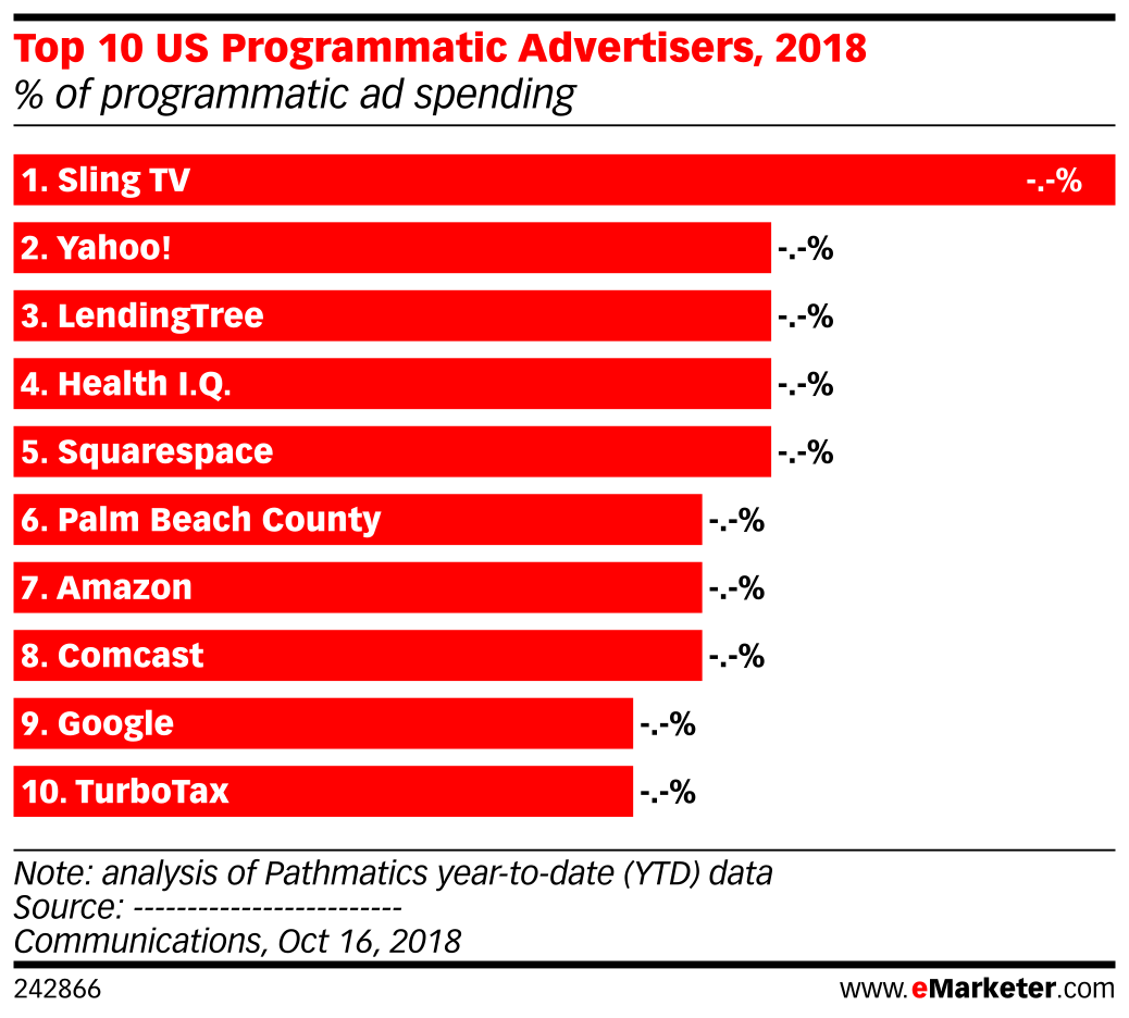 Top 10 US Programmatic Advertisers, 2018 (% of programmatic ad spending)