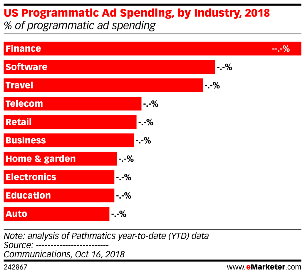 US Programmatic Ad Spending, by Industry, 2018 (% of programmatic ad spending)
