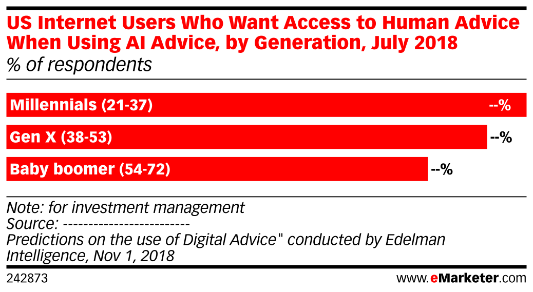US Internet Users Who Want Access to Human Advice When Using AI Advice, by Generation, July 2018 (% of respondents)