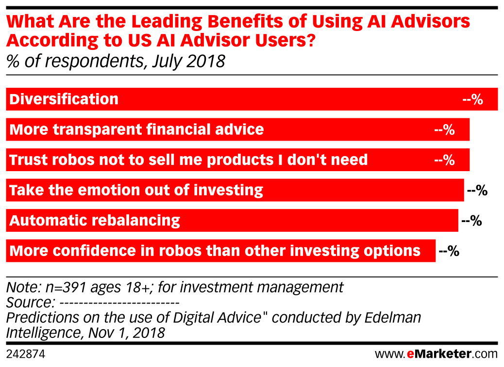 What Are the Leading Benefits of Using AI Advisors According to US AI Advisor Users? (% of respondents, July 2018)