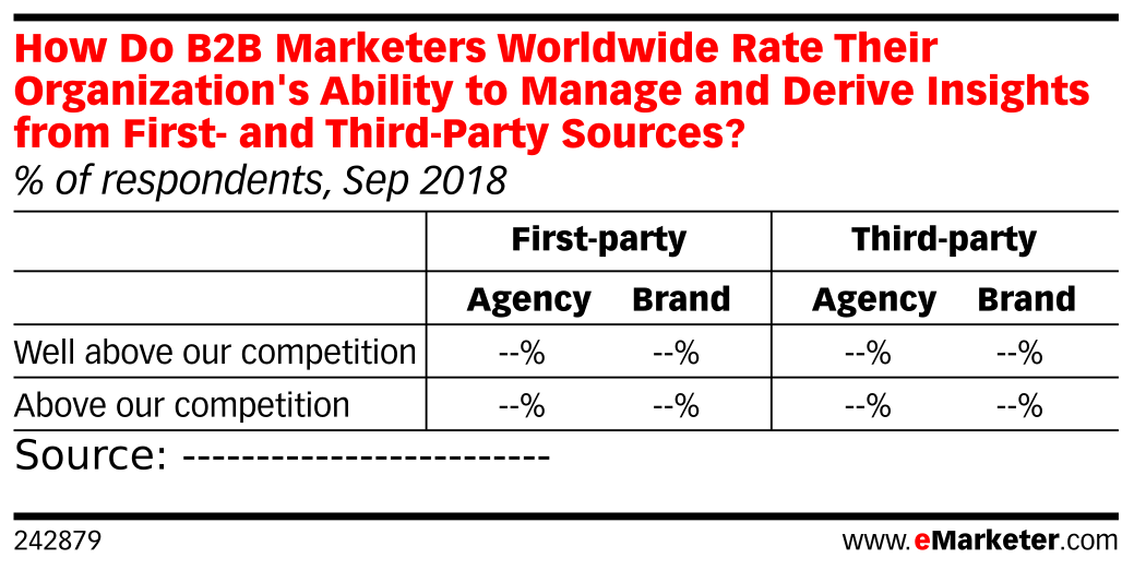 How Do B2B Marketers Worldwide Rate Their Organization's Ability to Manage and Derive Insights from First- and Third-Party Sources? (% of respondents, Sep 2018)